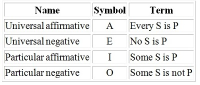 The four kinds of term in syllogistic logic