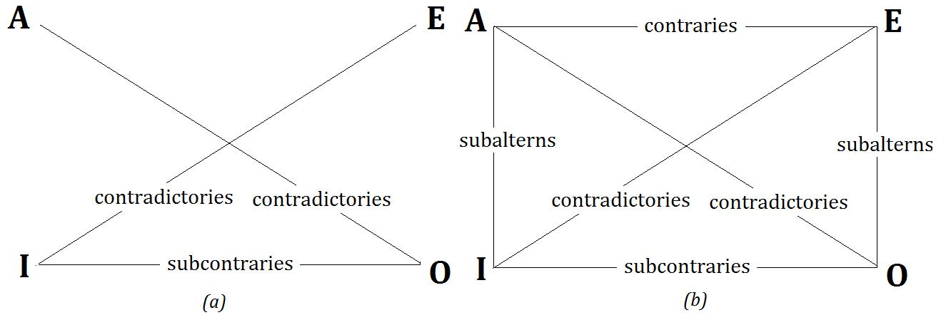 Aristotle Square of Opposition and existential fallacy