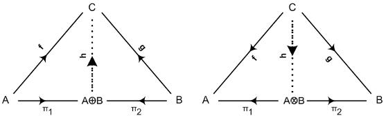 Diagram of categorical sum