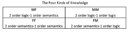Semiotic square illustrating the four kinds of knowledge